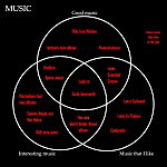 A Venn diagram of musical taste